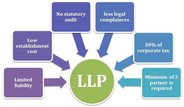 llp registration in chennai